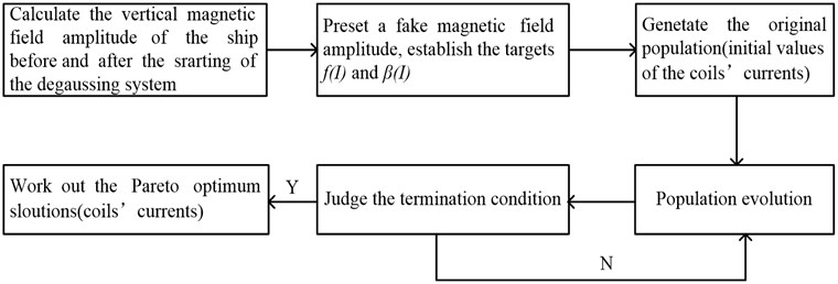 Calculation steps of the coils' currents in the process of camouflage