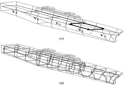 Schematic of degaussing coils: a) L coils; b) A coils, c) V coils, d) Assembly coils