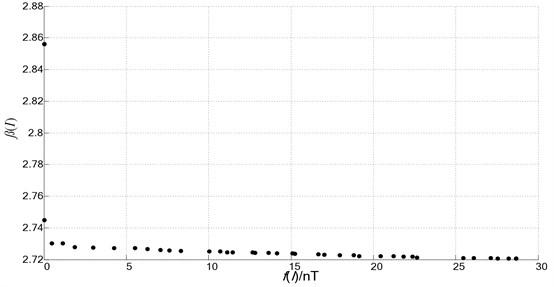 Pareto front distribution