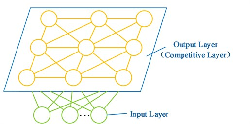 A two-dimensional model of SOM network