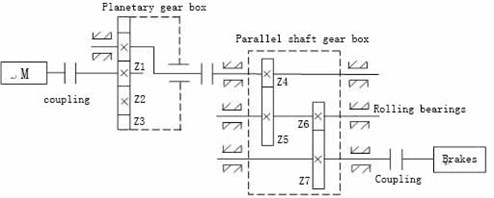 The diagram of the gear transmission