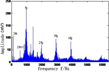Time domain waveform of vibration signal