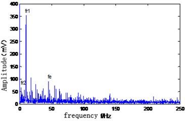 Direct envelope spectrum  of vibration signal