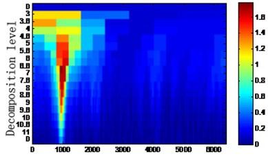 Kurtogram of reconstructed signal