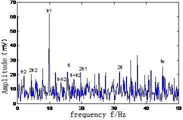 Envelope spectrum after filtering