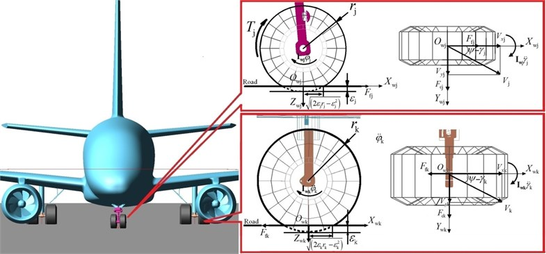 The loaded tire model in wheel reference frame (powered wheel in NLG)