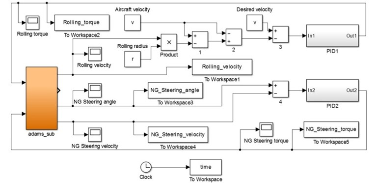 Control model architecture