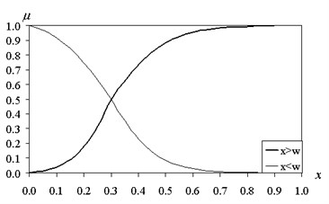 The functions of fuzzy intervals (β= 10)