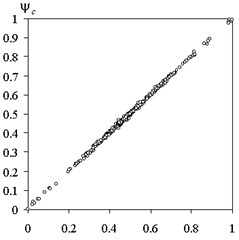 Comparison of the calculated method of fuzzy trees and the actual values  of the test function: a) training sample, b) screening sample