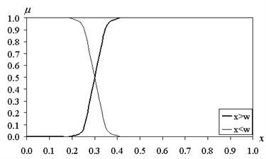 The functions of fuzzy intervals (β= 50)