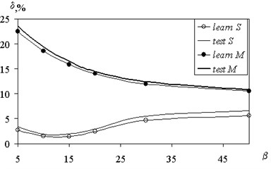 The dependence of an error recovery  on parameter fuzziness interval