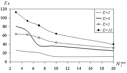 The dependence of number of rules  on the minimum size of the divided set