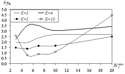 The dependence of the reconstruction error  of the minimum separating set (the test sample)