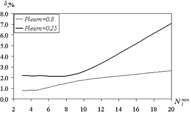 The dependence of the reconstruction error  of the minimum shared set under a different ratio  of the volume of training and test samples