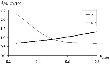 Influence of the volume ratio  of the training and test samples to recover  the error and the number of rules