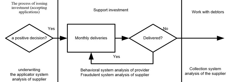 Contractor system analysis in the life cycle of contractor investments