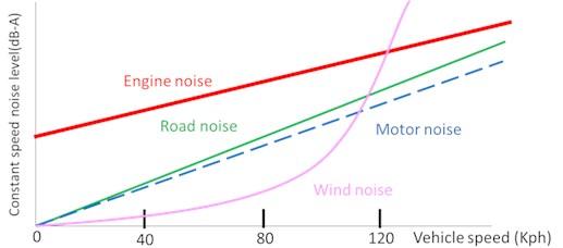 Nosie level description at different vehicle speed
