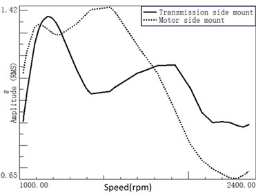 The motor and transmission side mounts' acceleration signal