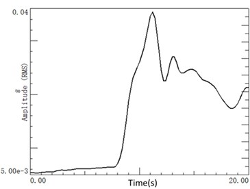 The time domain vibration of a) the driver seat track and b) the steering wheel