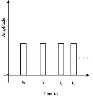 Rotational speed pulse signal