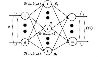 Single-hidden layer feedforward network
