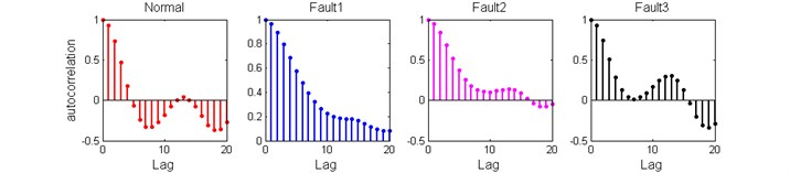 The ACFs of different fault modes