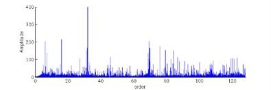 Order power spectrum under different conditions