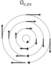 a) Vorticity for shear flow b) curvy vorticity