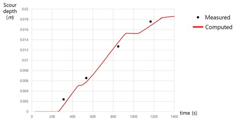 Time evolution of scour depth