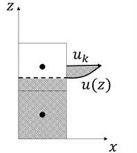Assumption of horizontal velocity distribution in the vertical direction