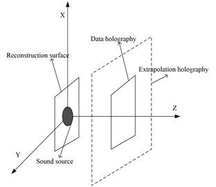 The data extrapolation diagram