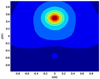 Reconstruction surface theory  sound pressure cloud (a)