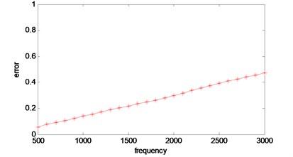 Error versus frequency curve