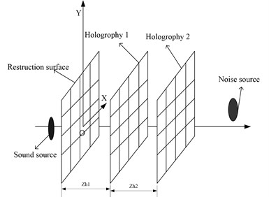 The diagram of sound field separation