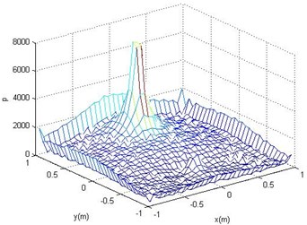 Reconstructed surface acoustic pressure (a)