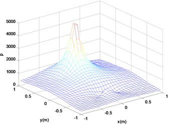 Reconstruction surface theory  sound pressure (a)