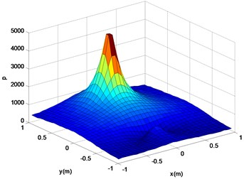 Reconstruction surface theory  sound pressure (b)
