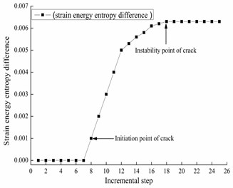 Strain energy entropy difference  at the first mid-span