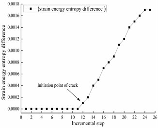 Strain energy entropy difference  for mid-span