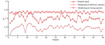 Sensitive distribution of frequency domain parameters