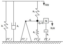 Low frequency, large amplitude linear model