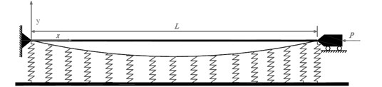 Schematic representation of an axially loaded Euler-Bernoulli beam resting on Winkler foundation