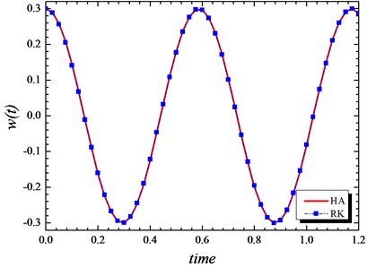 Comparison of analytical solution of time history response with the numerical solution for simply supported beam a= 0.3, p= 10, K0= 100