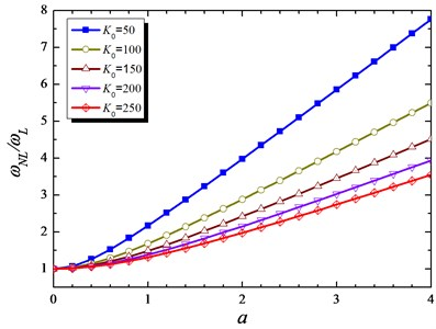 Influence of K0 on nonlinear to linear frequency base on amplitude for p= 10