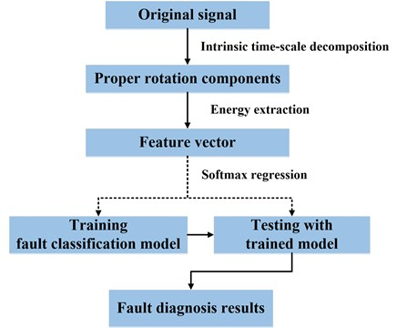The procedure of the proposed methodology