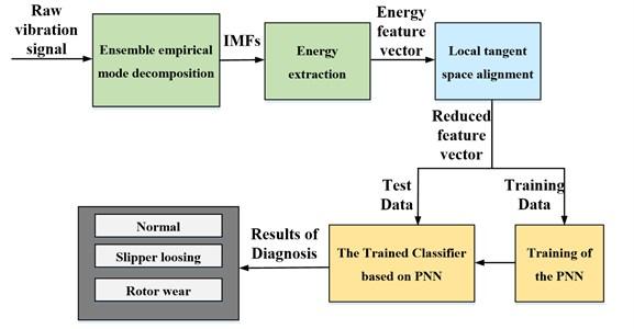 Schematic diagram of fault diagnosis proposed