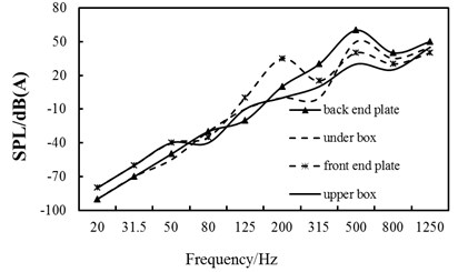 Contrast curves of each part' sound pressure levels of the box under different frequencies
