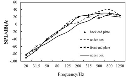 Contrast curves of each part' sound  pressure levels of the box under  different frequencies after acoustic protection