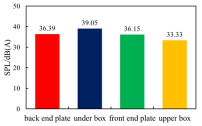 The total sound pressure level  of each part of the box after acoustic protection