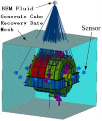Boundary element calculation mode of the box and BEM Fluid subsystem